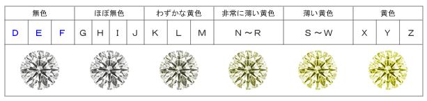 ダイヤカラー表