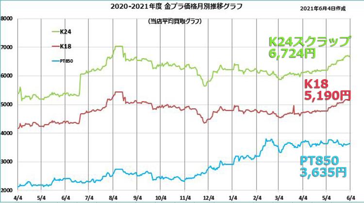 金プラチナ価格推移-210604